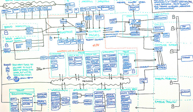A modern marketing plan doesn't need to be this complex.