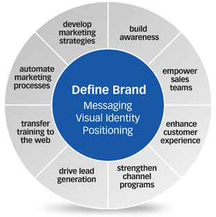 Brand Development is at the center of good marketing