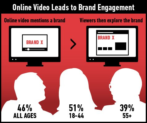 Have you tried video to boost your online brand recogniztion? Image Credit: Digitas Photos