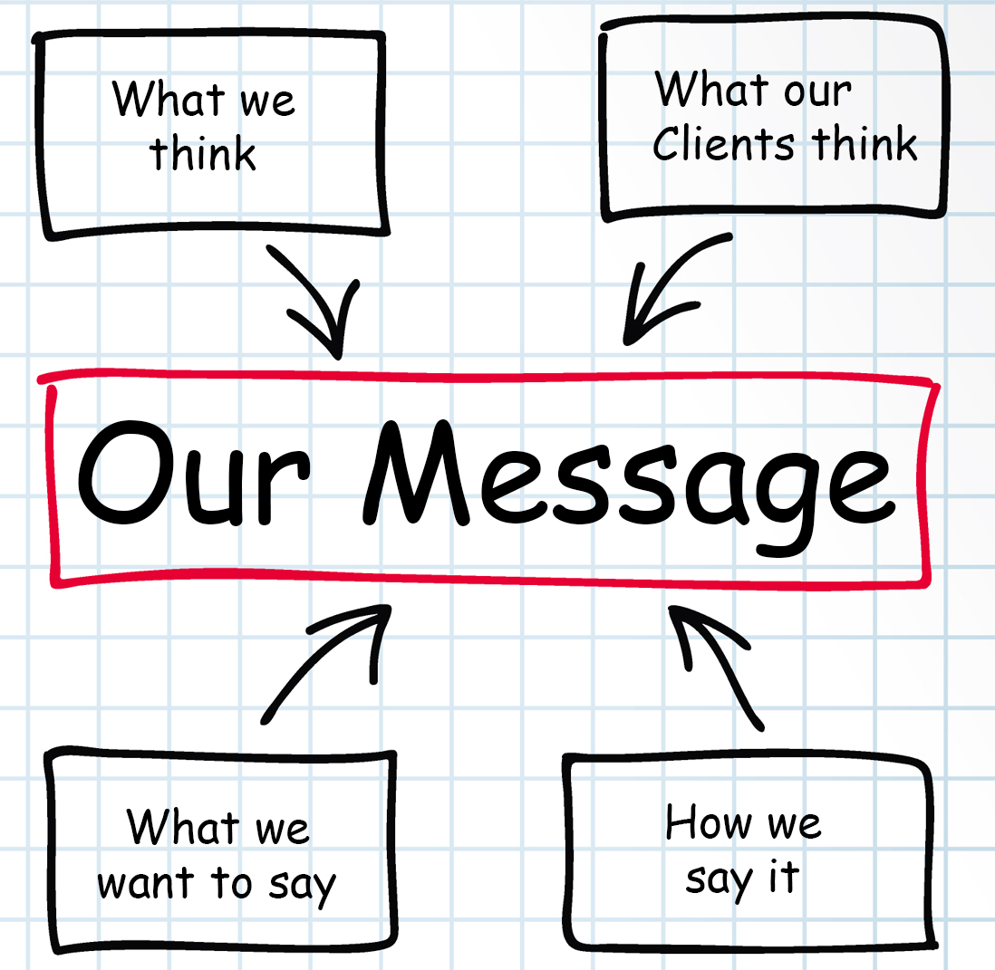 Our_Messaging
