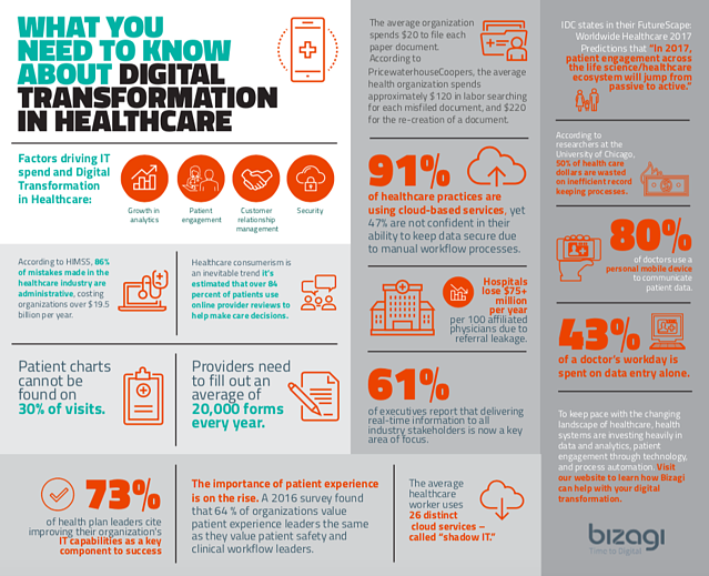 Sample Infographic with BayCreative Client Bizagi