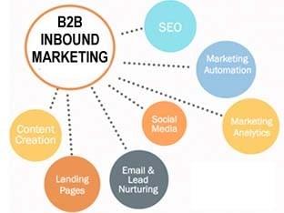 B2B-inbound-marketing