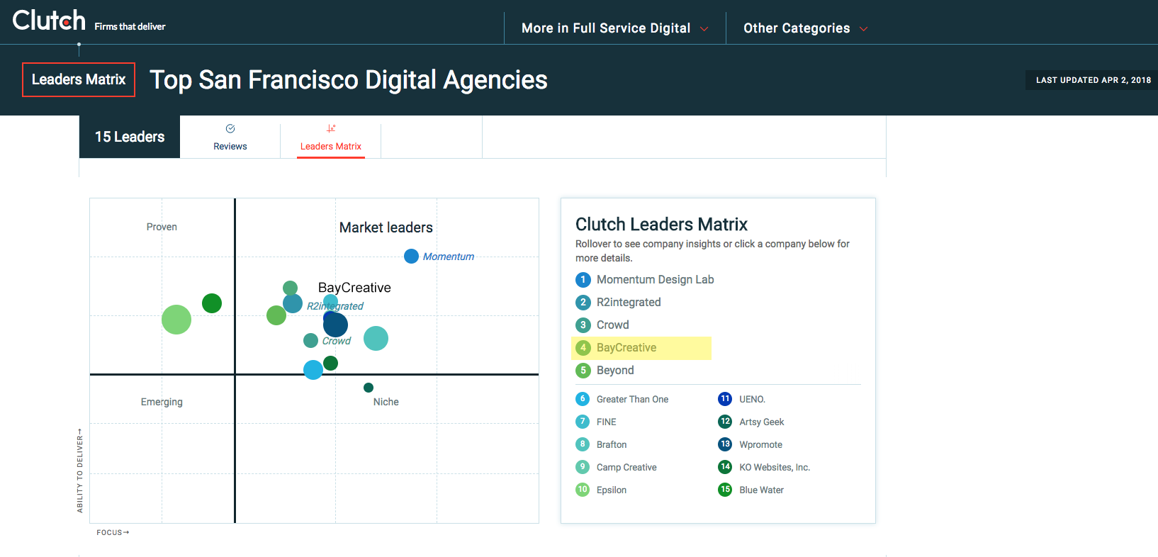 clutch-market-leader-2018-digital-agency